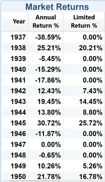 Actual S&P 500 and IUL Crediting from 1937-1950