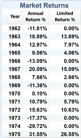 Actual S&P 500 and IUL Crediting from 1962-1975