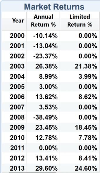 Actual S&P 500 and IUL Crediting from 2000-2013