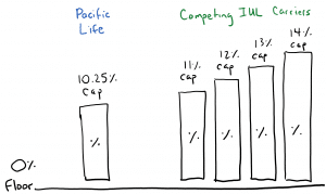 Pacific Life's Pacific Discovery Xelerator (PDX) has one of the lowest IUL caps of all IUL carriers that offer Indexed Universal Life insurance