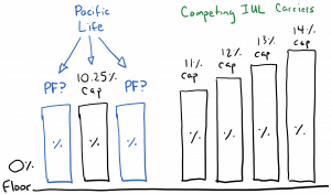 Pacific Life's PDX Performance Factor can multiply their indexed crediting strategies over their IUL caps