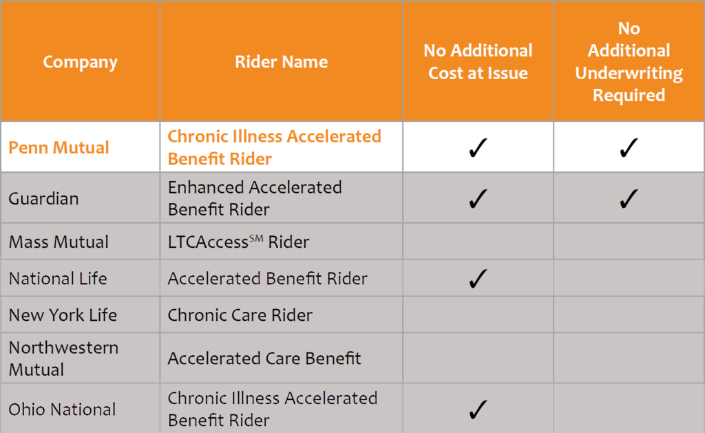 Chart showing how the best whole life insurance companies treat their chronic illness rider for living benefits vs a long term care policy