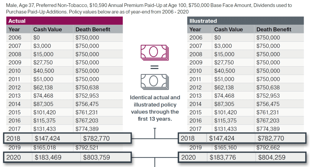 This whole life cash value chart shows how Penn Mutual's whole life policy was very consistent to what was illustrated with Penn Mutual's dividend history