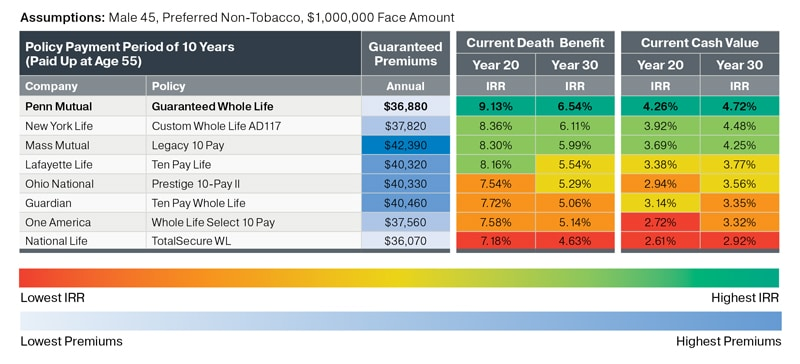 This whole life insurance cash value chart shows different whole life companies dividend paying whole life policies according to a whole life insurance calculator